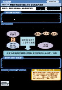 農産物卸売市場における有利販売戦略