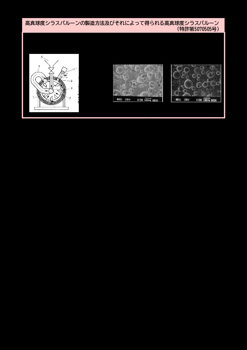 高真球度シラスバルーンの製造方法及びそれによって得られる高真球度シラスバルーン